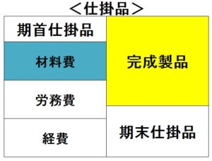原価計算フロー表(仕掛品)