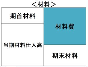 原価計算フロー表(材料)