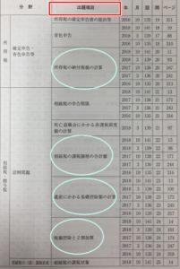 税務3級出題項目一覧
