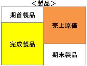 原価計算フロー表(製品)