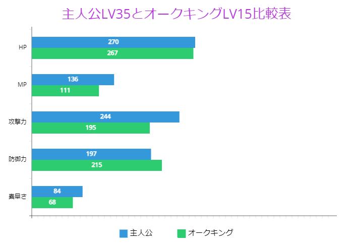 主人公LV35とオークキングLV15比較表
