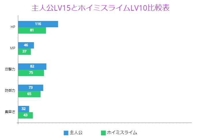 主人公LV15とホイミスライムLV10比較表