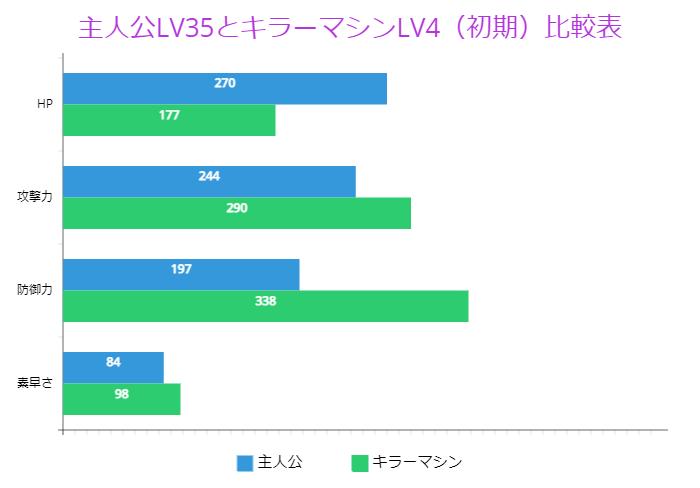 主人公LV35とキラーマシンLV4(初期)比較表