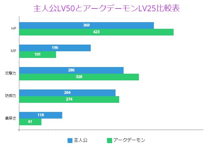 主人公LV50とアークデーモンLV25比較表
