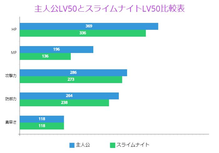 主人公LV50とスライムナイトLV50比較表