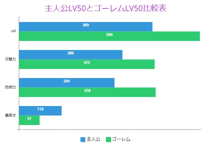 主人公LV50とゴーレムLV50比較表
