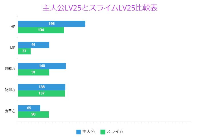 主人公LV25とスライムLV25比較表