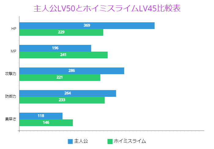 主人公LV50とホイミスライムLV45比較表