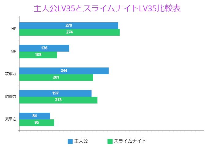 主人公LV35とスライムナイトLV35比較表