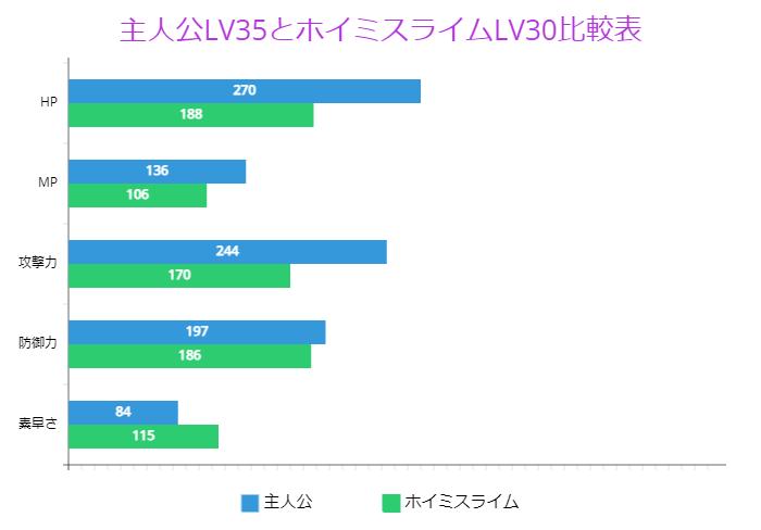 主人公LV35とホイミスライムLV30比較表
