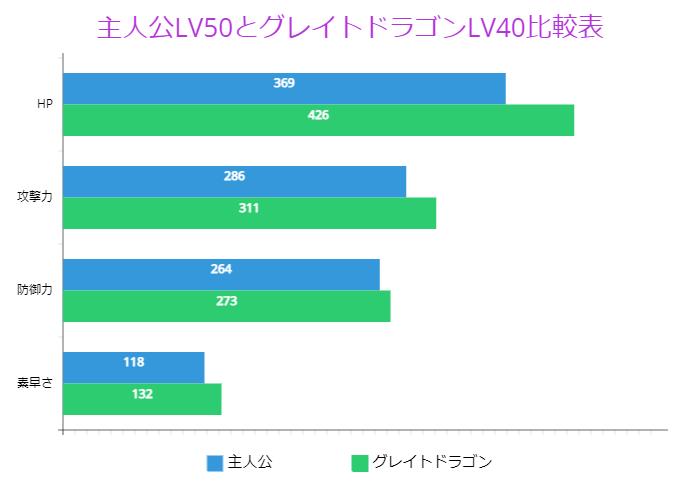 主人公LV50とグレイトドラゴンLV40比較表