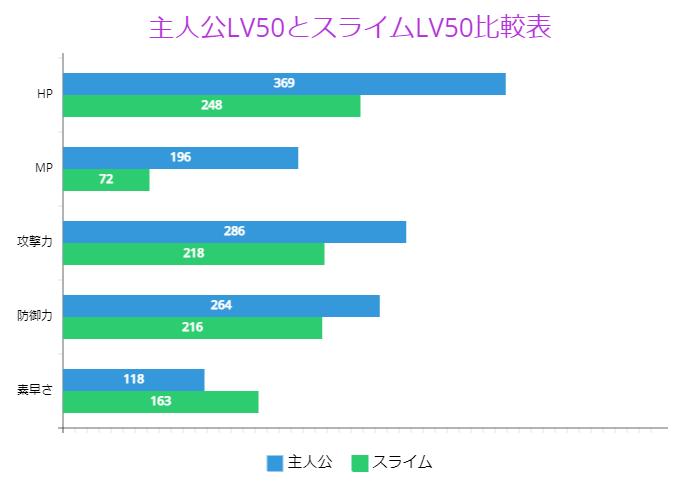 主人公LV50とスライムLV50比較表