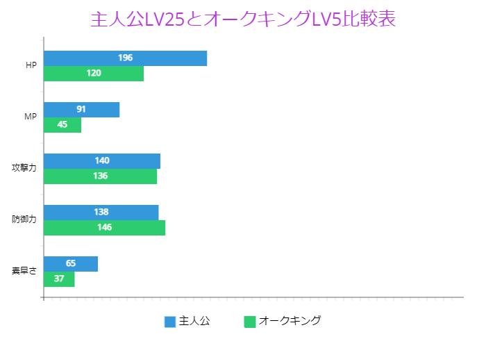 主人公LV25とオークキングLV5比較表