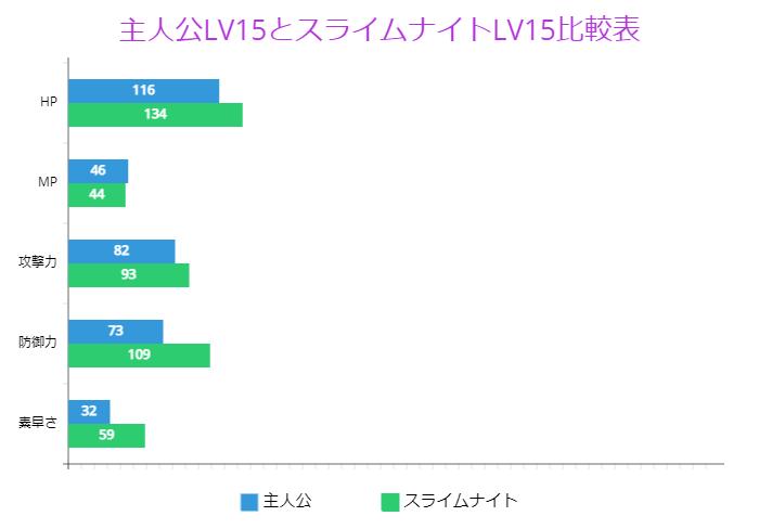 主人公LV15とスライムナイトLV15比較表