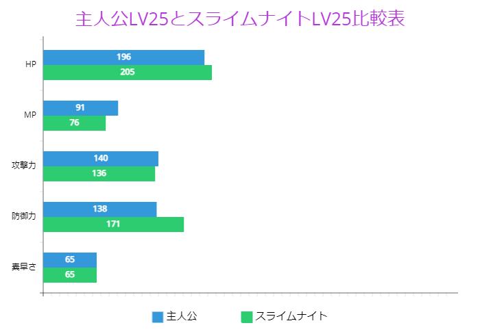 主人公LV25とスライムナイトLV25比較表