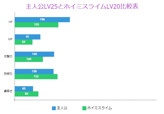 主人公LV25とホイミスライムLV20比較表