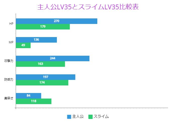 主人公LV35とスライムLV35比較表
