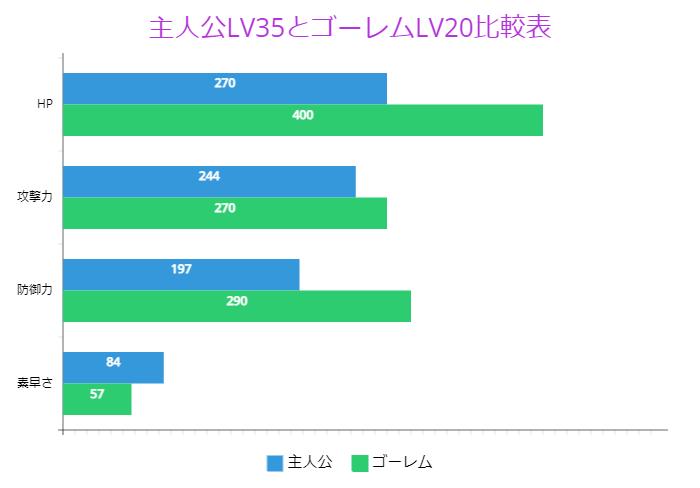 主人公LV35とゴーレムLV20比較表