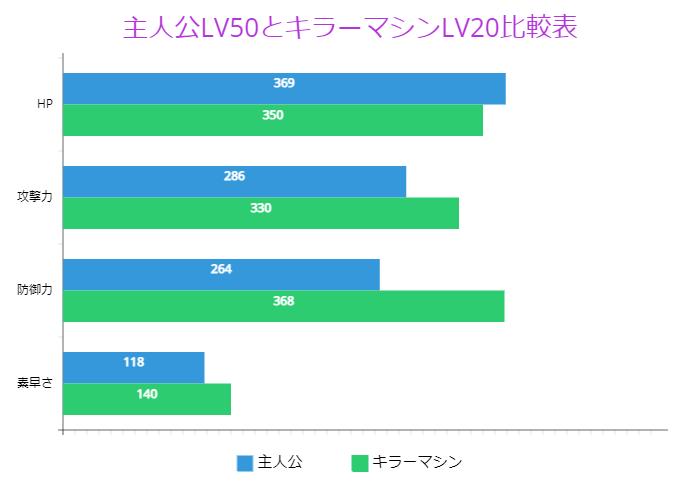 主人公LV50とキラーマシンLV20比較表