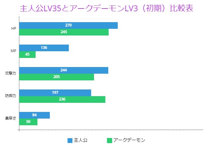主人公LV35とアークデーモンLV3(初期)比較表