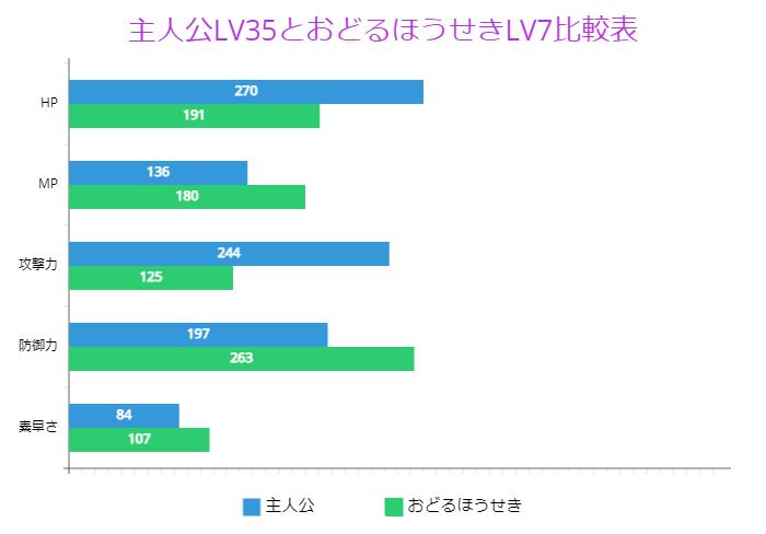 主人公LV35とおどるほうせきLV7比較表