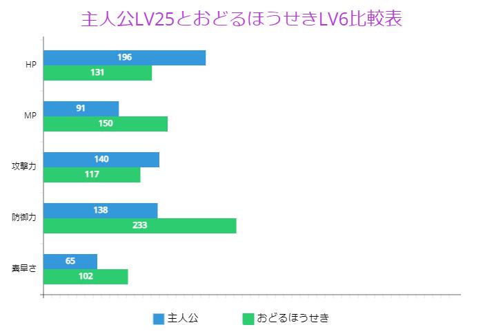 主人公LV25とおどるほうせきLV6比較表