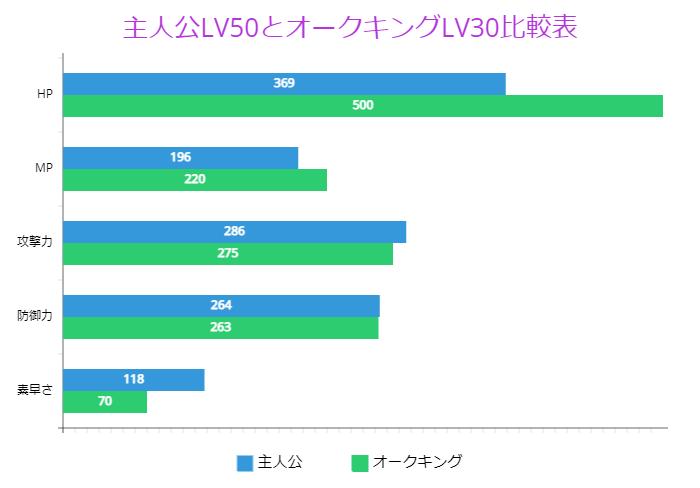 主人公LV50とオークキングLV30比較表