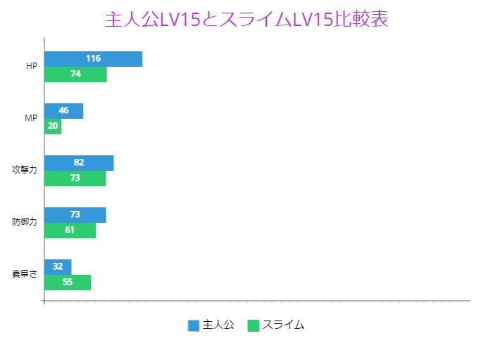 主人公LV15とスライムLV15比較表