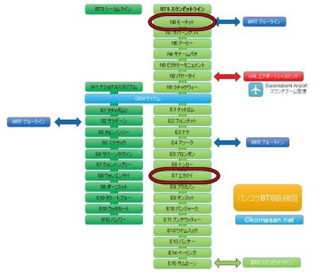 モーチット駅とエカマイ駅のBTS路線図
