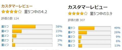 FF12のアマゾンレビューはswitchが4.2点、PS4が3.9点