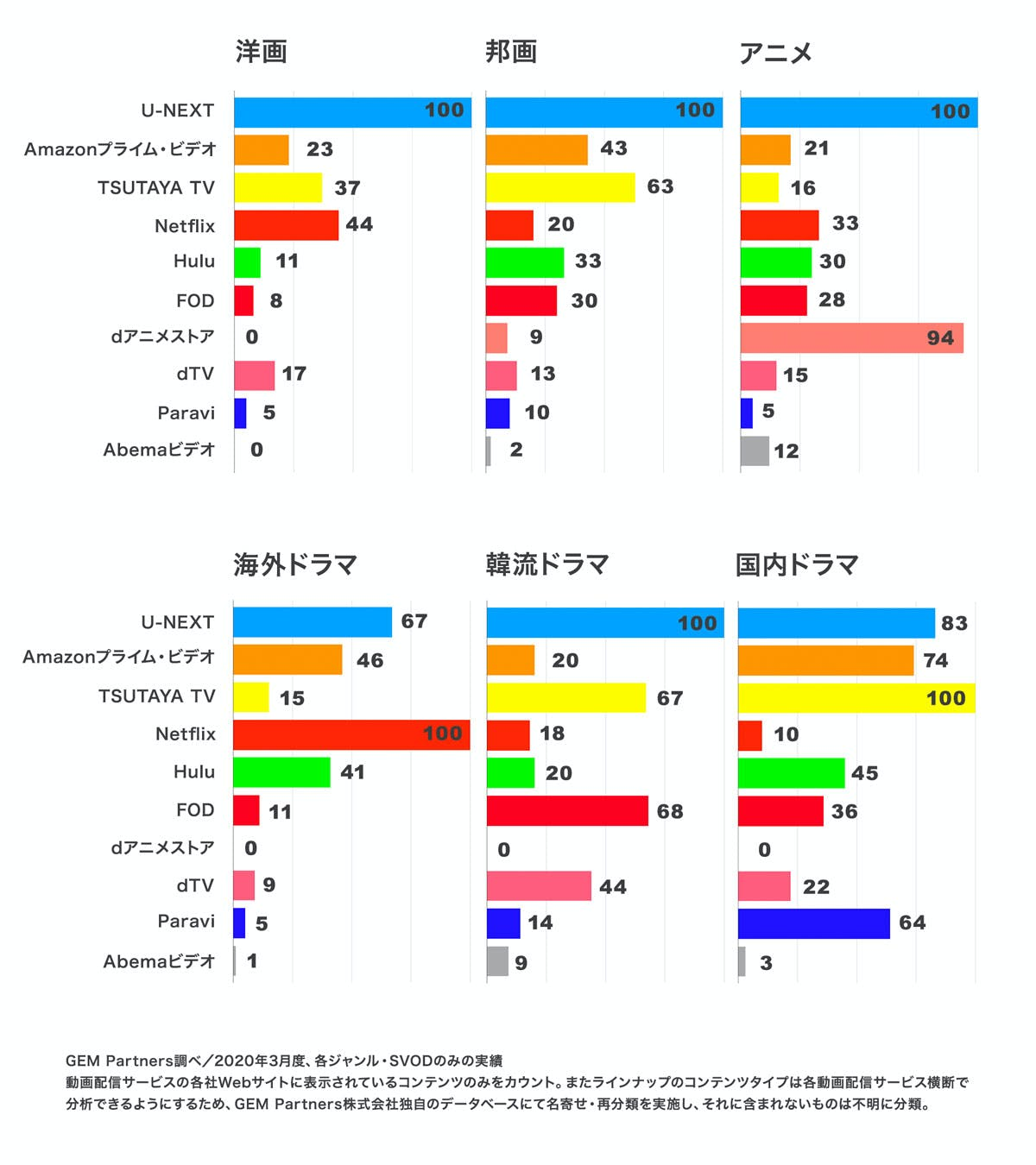VOD本数比較した場合U-NEXTが一番であることを示したグラフ